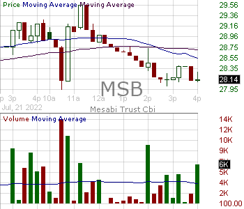 MSB - Mesabi Trust 15 minute intraday candlestick chart with less than 1 minute delay