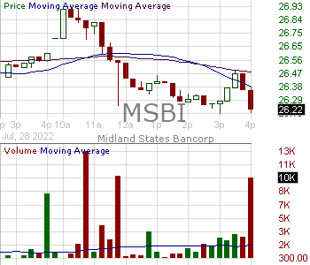 MSBI - Midland States Bancorp Inc. 15 minute intraday candlestick chart with less than 1 minute delay
