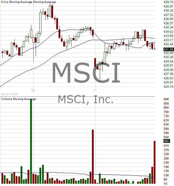 MSCI - MSCI Inc 15 minute intraday candlestick chart with less than 1 minute delay