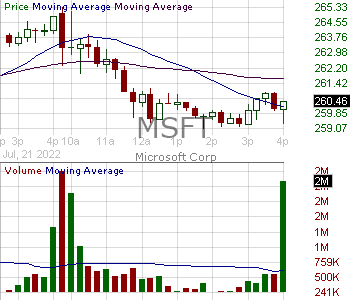 MSFT - Microsoft Corporation 15 minute intraday candlestick chart with less than 1 minute delay