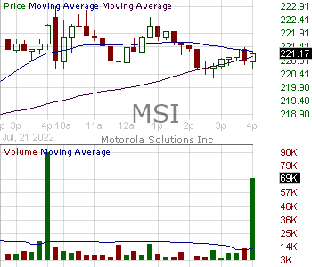 MSI - Motorola Solutions Inc. 15 minute intraday candlestick chart with less than 1 minute delay