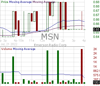 MSN - Emerson Radio Corporation 15 minute intraday candlestick chart with less than 1 minute delay