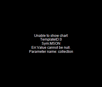 MSON - MISONIX Inc. 15 minute intraday candlestick chart with less than 1 minute delay