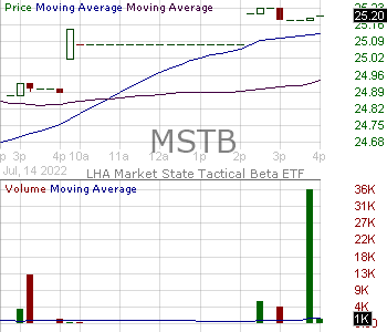 MSTB - LHA Market State Tactical Beta ETF 15 minute intraday candlestick chart with less than 1 minute delay