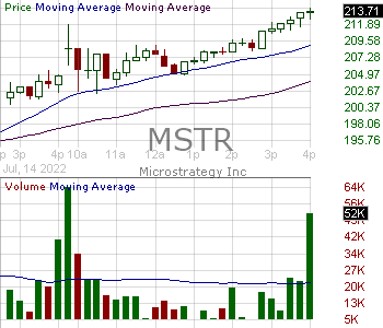 MSTR - MicroStrategy Incorporated 15 minute intraday candlestick chart with less than 1 minute delay