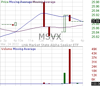 MSVX - LHA Market State Alpha Seeker ETF 15 minute intraday candlestick chart with less than 1 minute delay