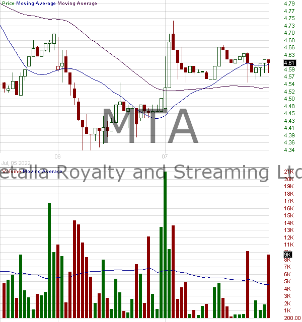 MTA - Metalla Royalty Streaming Ltd. Common Shares 15 minute intraday candlestick chart with less than 1 minute delay