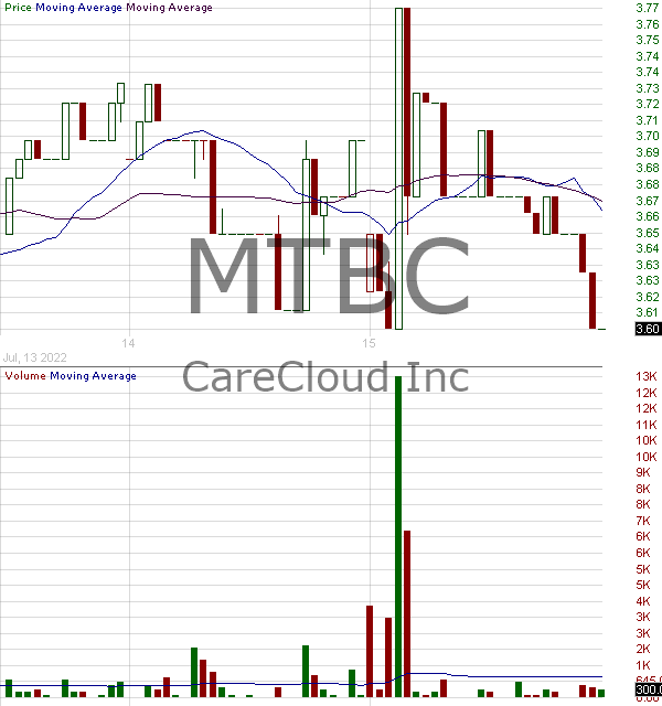 MTBC - MTBC Inc. 15 minute intraday candlestick chart with less than 1 minute delay