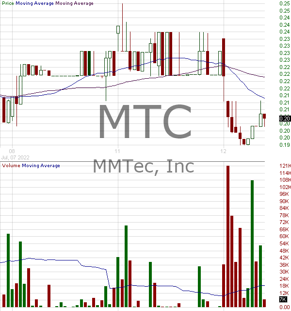 MTC - MMTec Inc. 15 minute intraday candlestick chart with less than 1 minute delay