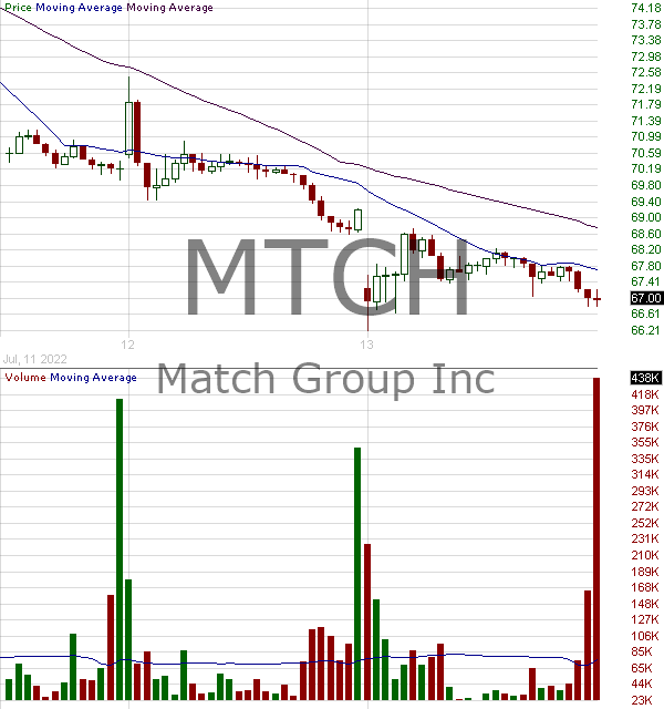 MTCH - Match Group Inc. 15 minute intraday candlestick chart with less than 1 minute delay