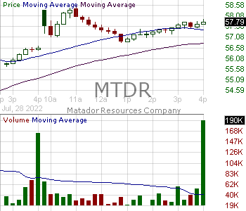 MTDR - Matador Resources Company 15 minute intraday candlestick chart with less than 1 minute delay