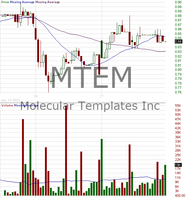 MTEM - Molecular Templates Inc. 15 minute intraday candlestick chart with less than 1 minute delay