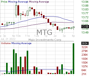 MTG - MGIC Investment Corporation 15 minute intraday candlestick chart with less than 1 minute delay