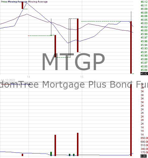 MTGP - WisdomTree Mortgage Plus Bond Fund 15 minute intraday candlestick chart with less than 1 minute delay