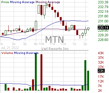 MTN - Vail Resorts Inc. 15 minute intraday candlestick chart with less than 1 minute delay