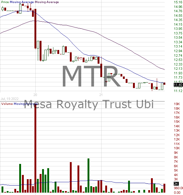 MTR - Mesa Royalty Trust 15 minute intraday candlestick chart with less than 1 minute delay