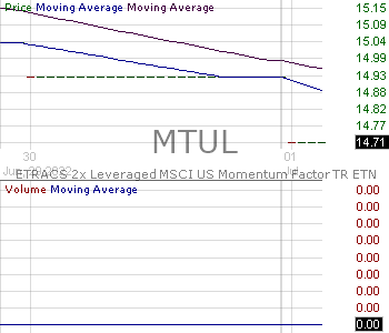 MTUL - ETRACS 2x Leveraged MSCI US Momentum Factor TR ETN 15 minute intraday candlestick chart with less than 1 minute delay