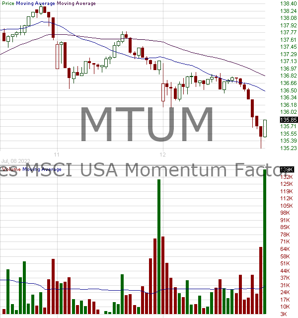 MTUM - iShares MSCI USA Momentum Factor ETF 15 minute intraday candlestick chart with less than 1 minute delay