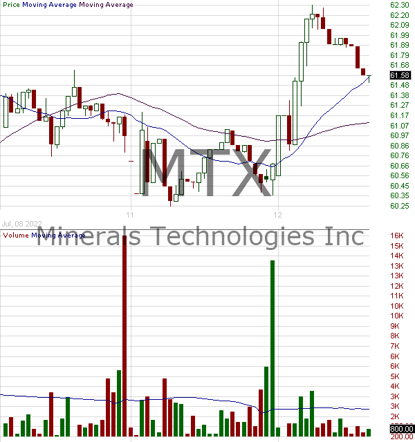 MTX - Minerals Technologies Inc. 15 minute intraday candlestick chart with less than 1 minute delay
