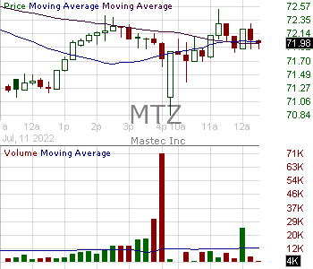 MTZ - MasTec Inc. 15 minute intraday candlestick chart with less than 1 minute delay