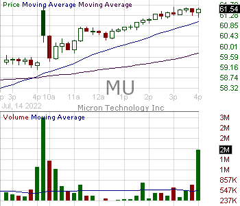 MU - Micron Technology Inc. 15 minute intraday candlestick chart with less than 1 minute delay