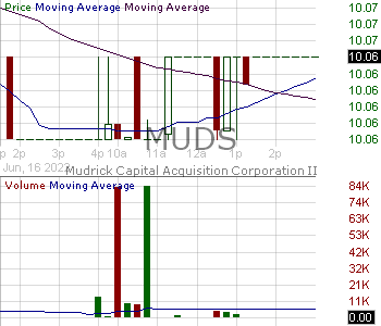 MUDS - Mudrick Capital Acquisition Corporation 15 minute intraday candlestick chart with less than 1 minute delay