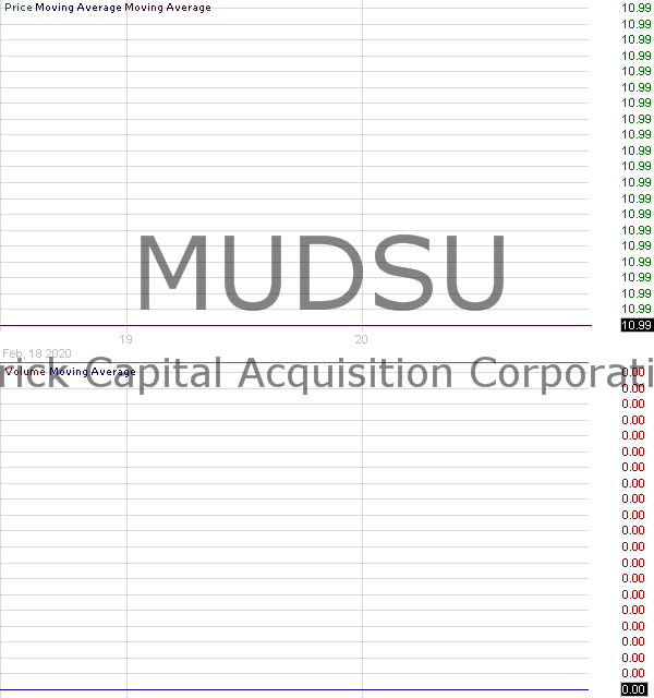 MUDSU - Mudrick Capital Acquisition Corporation - Unit 15 minute intraday candlestick chart with less than 1 minute delay
