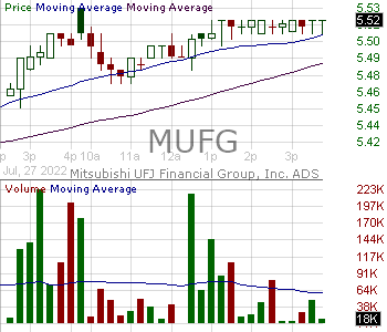 MUFG - Mitsubishi UFJ Financial Group Inc. 15 minute intraday candlestick chart with less than 1 minute delay