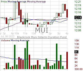 MUI - Blackrock Muni Intermediate Duration Fund Inc 15 minute intraday candlestick chart with less than 1 minute delay