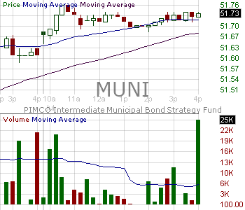 MUNI - PIMCO Intermediate Municipal Bond Active Exchange-Traded Fund 15 minute intraday candlestick chart with less than 1 minute delay