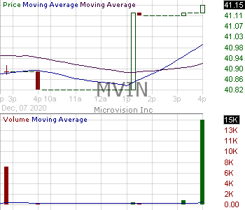 MVIN - Natixis ETF Trust ETF 15 minute intraday candlestick chart with less than 1 minute delay