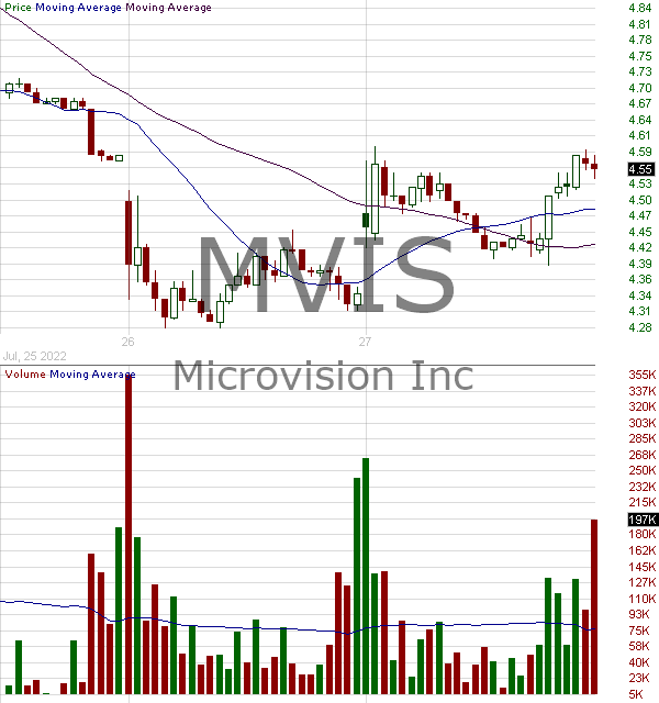 MVIS - MicroVision Inc. 15 minute intraday candlestick chart with less than 1 minute delay
