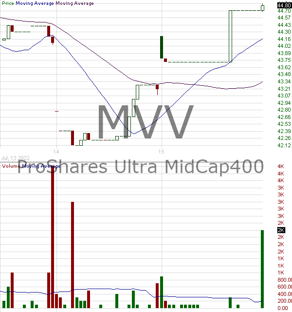 MVV - ProShares Ultra MidCap400 15 minute intraday candlestick chart with less than 1 minute delay