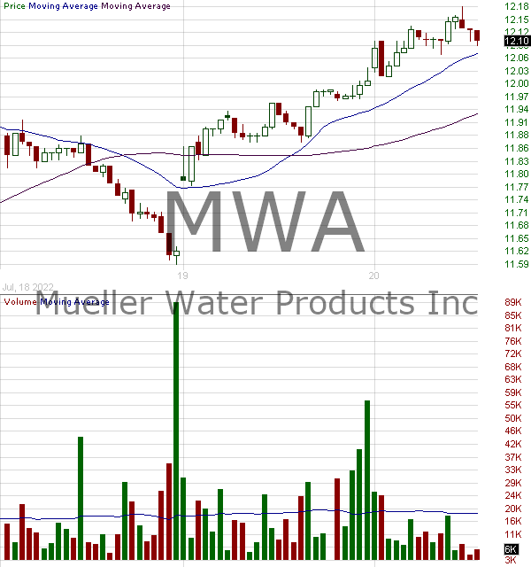 MWA - candlestick chart analysis of MUELLER WATER PRODUCTS