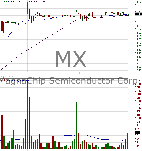 MX - MagnaChip Semiconductor Corporation Depositary Shares each representing one share of 15 minute intraday candlestick chart with less than 1 minute delay