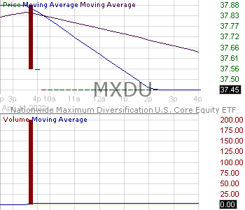 MXDU - Nationwide Maximum Diversification U.S. Core Equity ETF 15 minute intraday candlestick chart with less than 1 minute delay