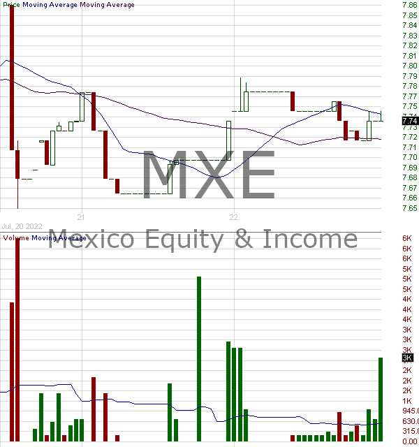 MXE - Mexico Equity and Income Fund Inc. 15 minute intraday candlestick chart with less than 1 minute delay
