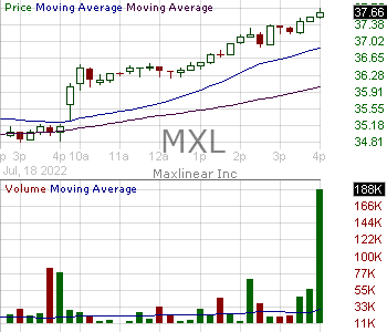 MXL - MaxLinear Inc. 15 minute intraday candlestick chart with less than 1 minute delay
