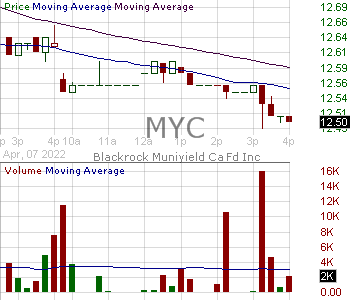 MYC - Blackrock MuniYield California Fund Inc. 15 minute intraday candlestick chart with less than 1 minute delay