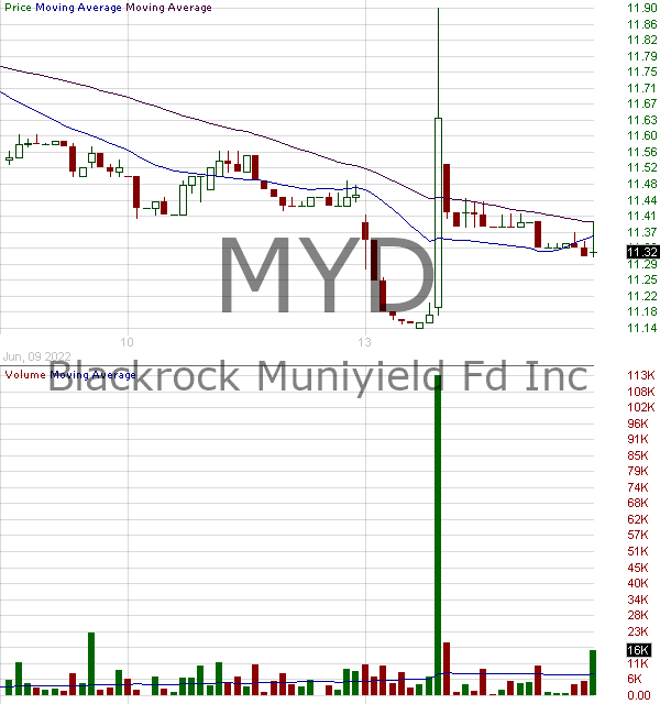 MYD - Blackrock MuniYield Fund Inc. 15 minute intraday candlestick chart with less than 1 minute delay
