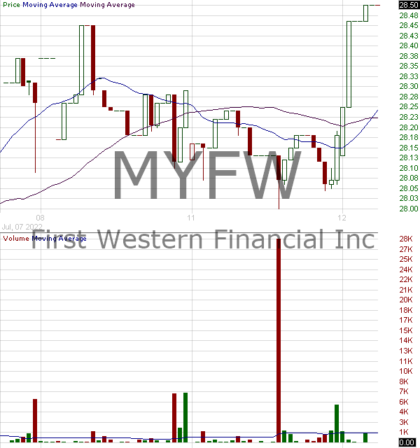 MYFW - First Western Financial Inc. 15 minute intraday candlestick chart with less than 1 minute delay