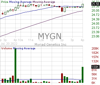 MYGN - Myriad Genetics Inc. 15 minute intraday candlestick chart with less than 1 minute delay