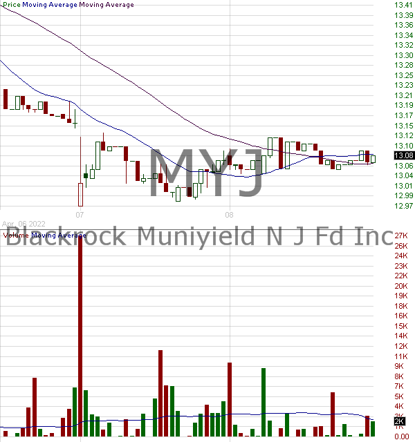 MYJ - Blackrock MuniYield New Jersey Fund Inc 15 minute intraday candlestick chart with less than 1 minute delay