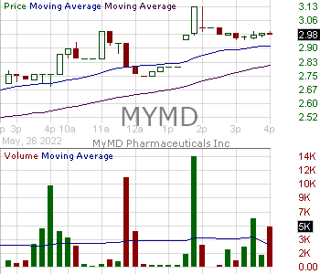 MYMD - MyMD Pharmaceuticals Inc. 15 minute intraday candlestick chart with less than 1 minute delay
