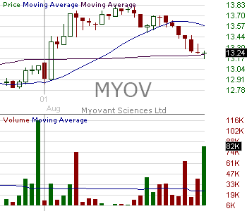MYOV - Myovant Sciences Ltd. Common Shares 15 minute intraday candlestick chart with less than 1 minute delay