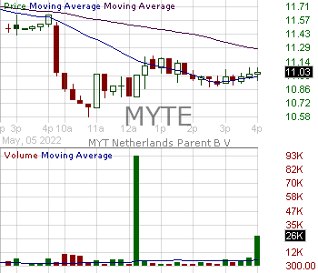 MYTE - MYT Netherlands Parent B.V. American Depositary Shares each representing one Ordinary Share 15 minute intraday candlestick chart with less than 1 minute delay