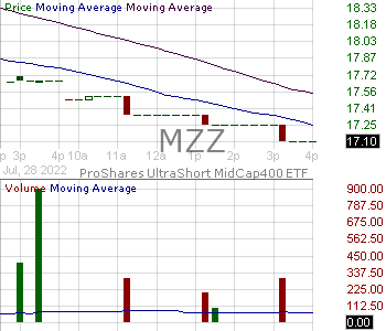 MZZ - ProShares UltraShort MidCap400 15 minute intraday candlestick chart with less than 1 minute delay