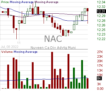NAC - Nuveen California Quality Municipal Income Fund 15 minute intraday candlestick chart with less than 1 minute delay