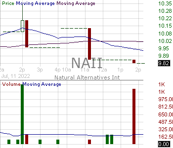 NAII - Natural Alternatives International Inc. 15 minute intraday candlestick chart with less than 1 minute delay