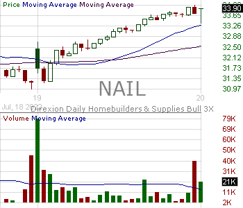 NAIL - Direxion Daily Homebuilders Supplies Bull 3X Shares 15 minute intraday candlestick chart with less than 1 minute delay